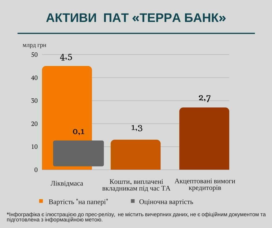 ФГВФО розкрив схеми виведення активів з Терра Банку