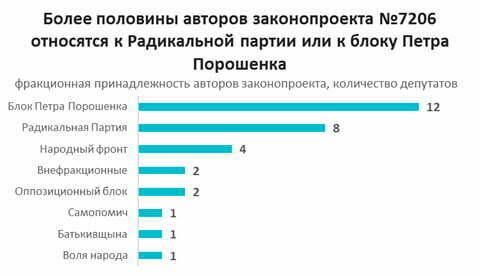 """Семь неприятных сюрпризов законопроекта """"покупай украинское"""""""