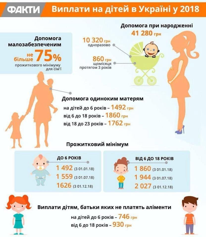 Пособия на детей 2018: виды и размер выплат (ИНФОГРАФИКА)