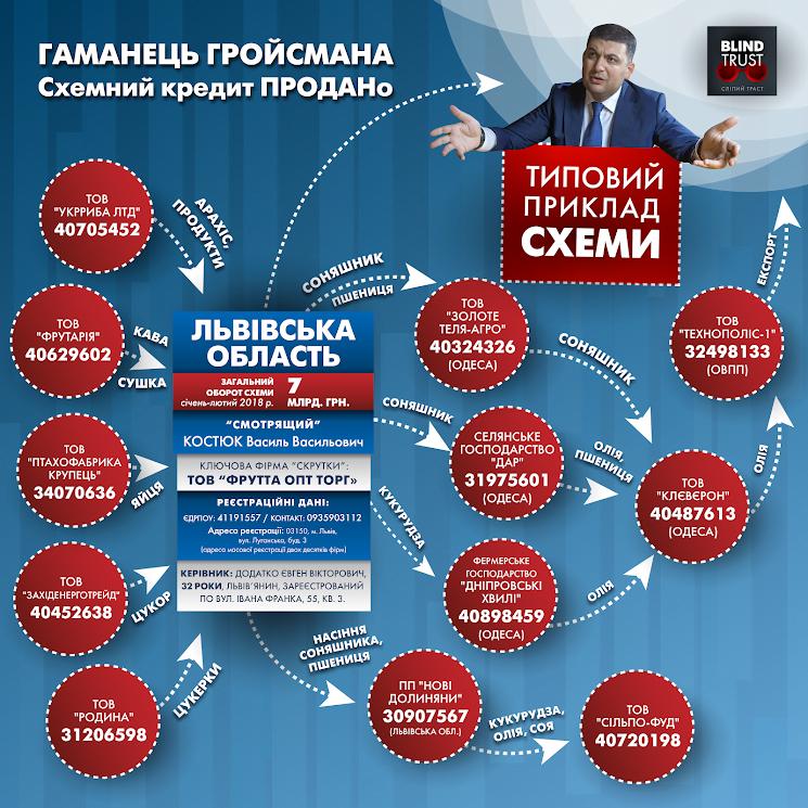 Як Гройсман самостійно готується до виборів: в мережі з'явилися резонансні документи