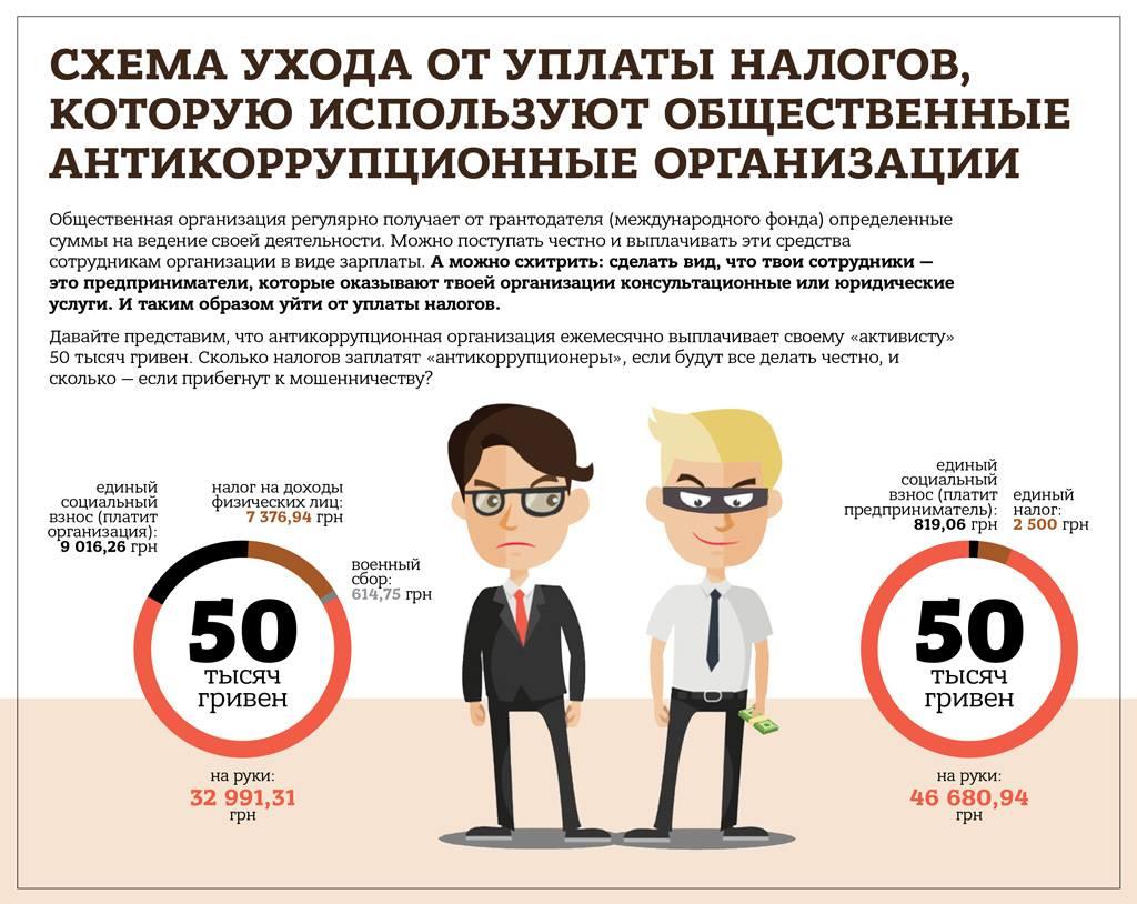 Дело Шабунина: антикоррупционер или предприниматель