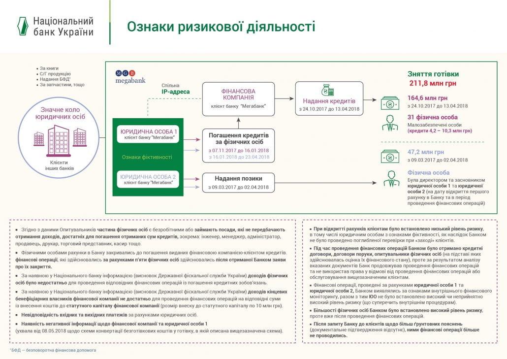 Мегабанк обналичивал средства через кредиты с нулевой пеней - безработным (схема)