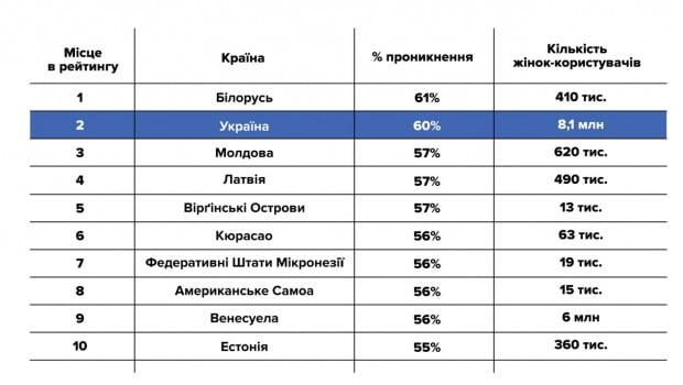 Facebook суттєво втрачає українську аудиторію у віці до 33 років – дослідження
