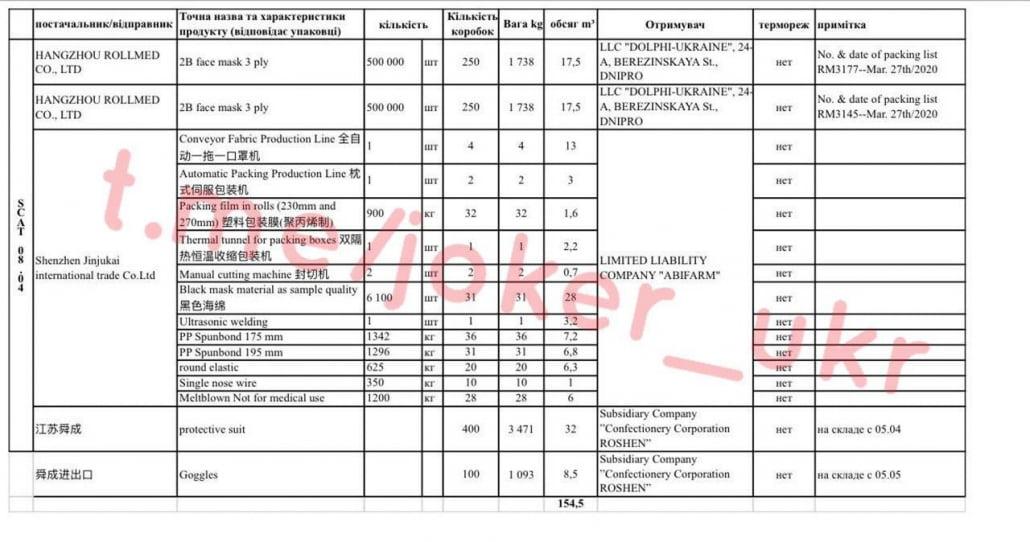 Появились документы о коммерческих грузах в якобы гуманитарных рейсах Зеленского - организаторы Баум и Тимошенко
