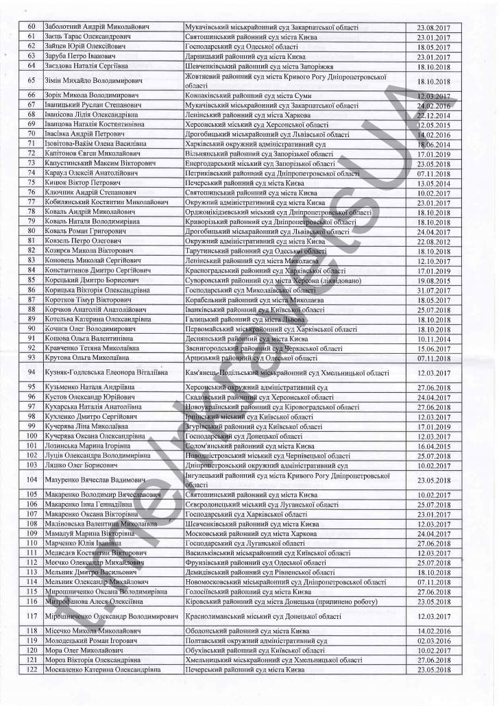 список суддів без повноважень