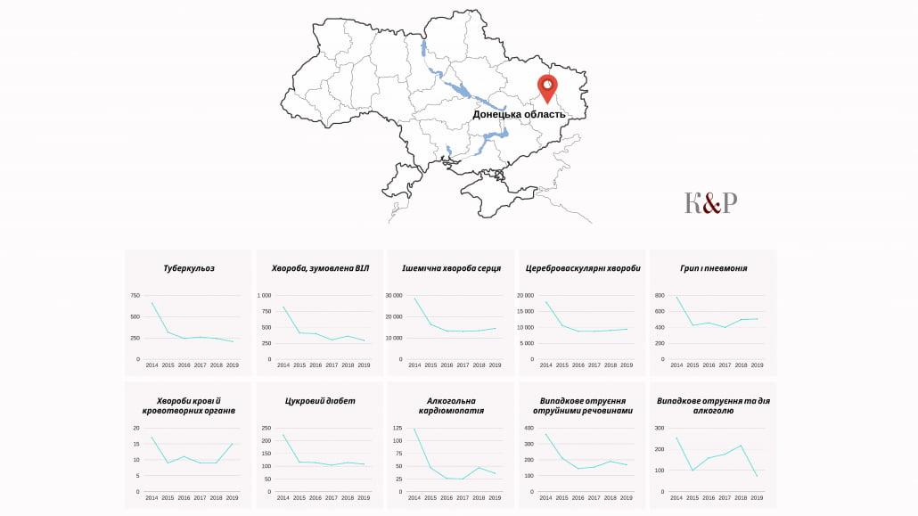 Статистична інформація, щодо причин смерті в Україні 2014 - 2020 роки