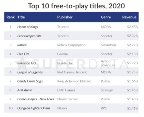 самые прибыльные игры 2020