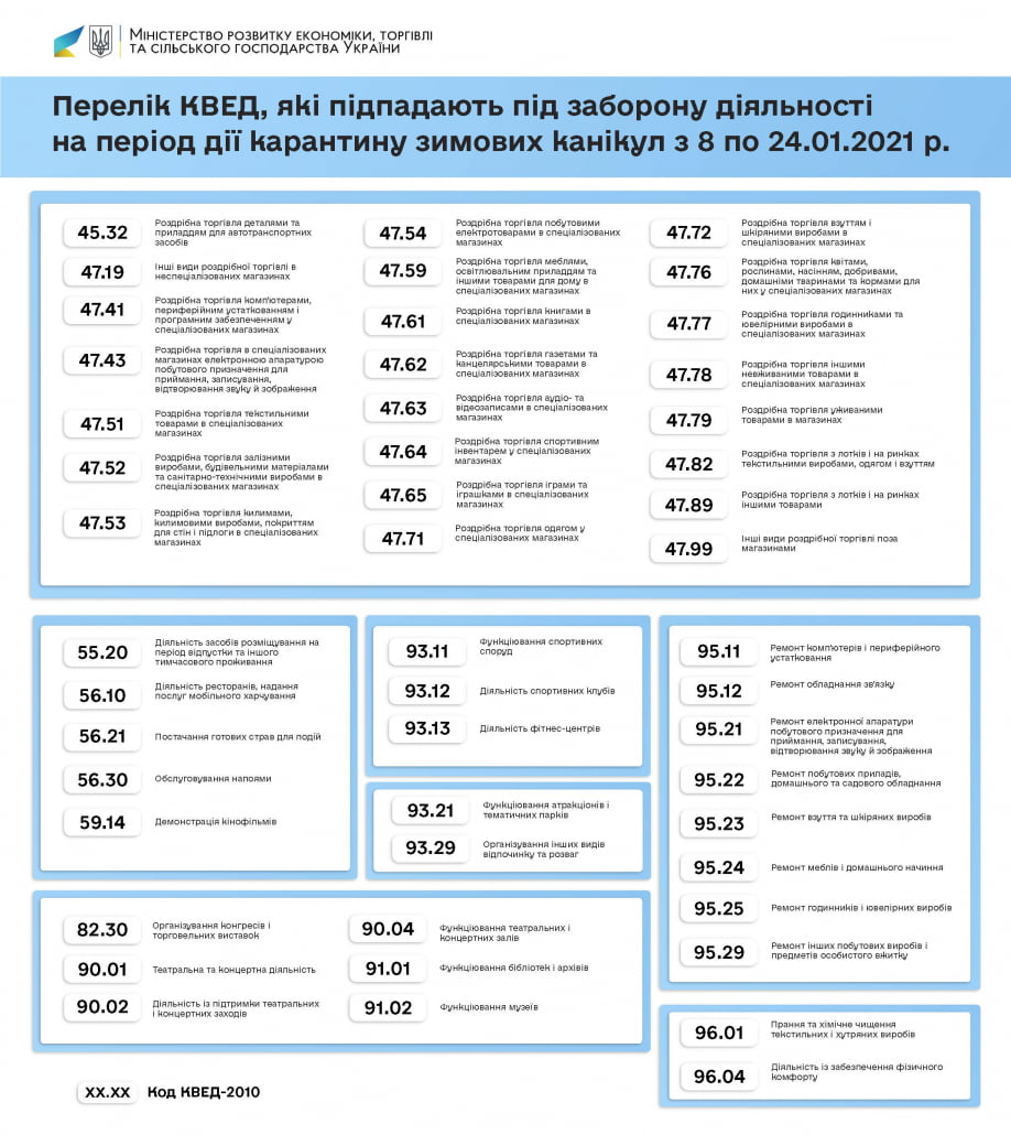 Перелік КВЕД, які підпадають під заборону діяльності на період дії карантину зимових канікул з 8 по 24.01.2021 р.