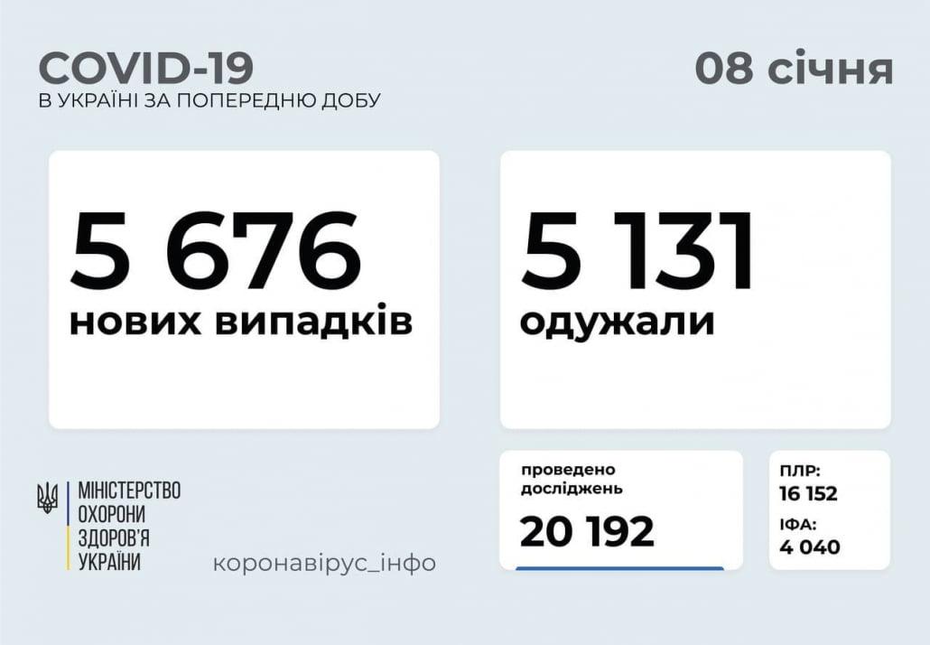 COVID-19 статистика Україна 08 січня