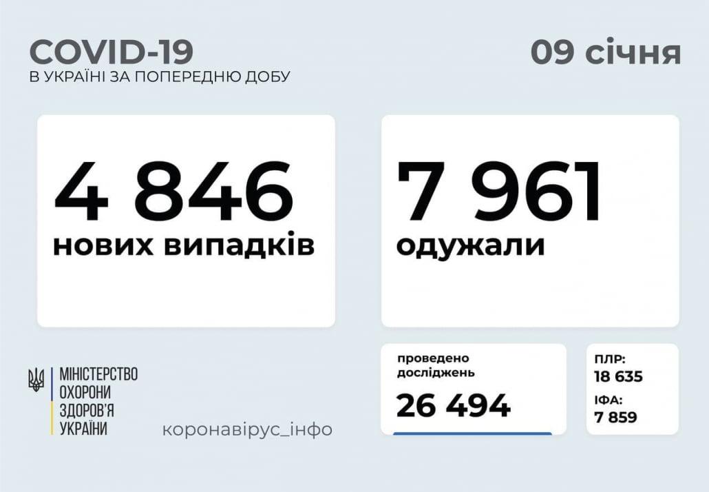 09 січня статистика коронавірус Україна