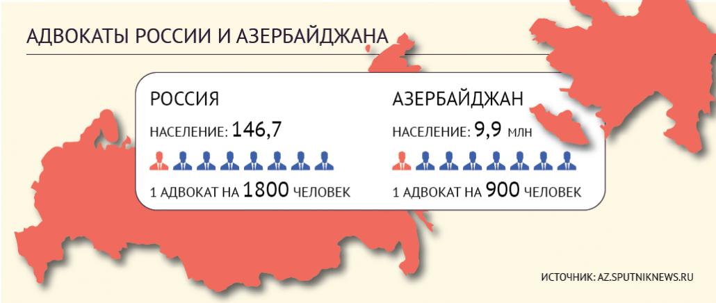Азербайджан - адвокаты