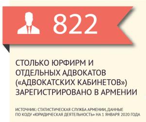 Армения - адвокаты количество