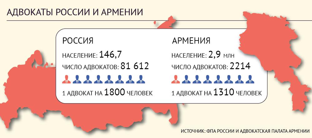Армения - адвокаты