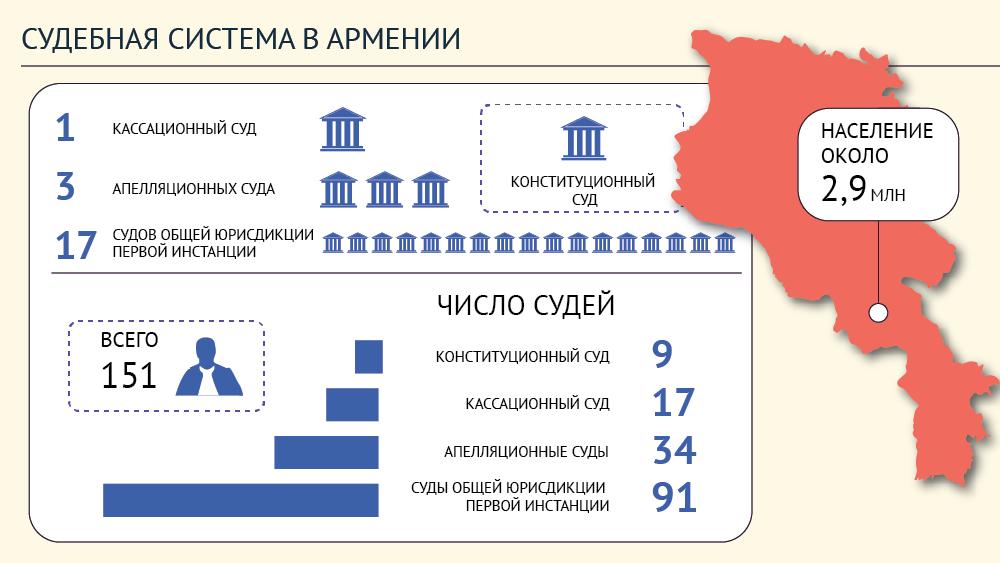 Армения - судебная система