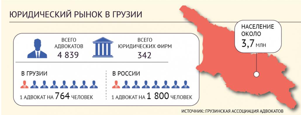 Грузия - юридический рынок