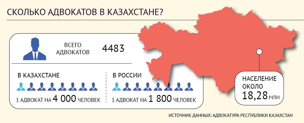 Казахстан - адвокаты количество