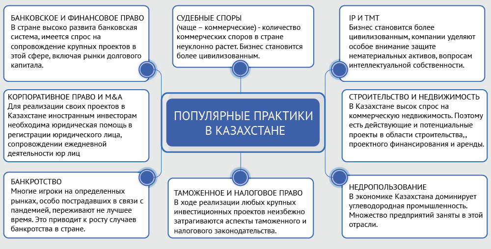 Казахстан - практики