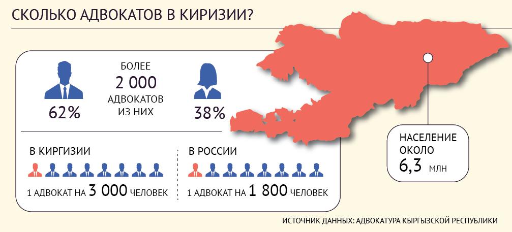Киргизия - адвокаты
