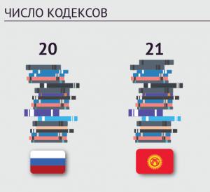 Киргизия - кодексы