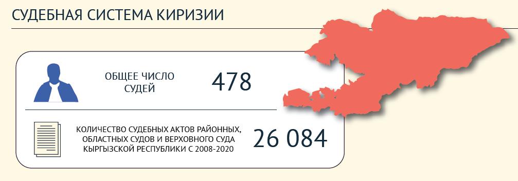 Киргизия - судебная система