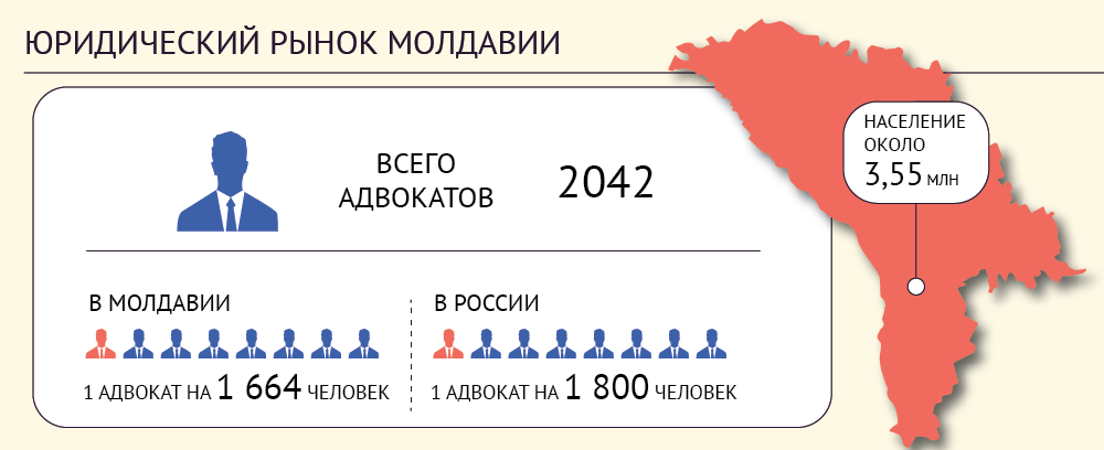 Молдова - юридический рынок
