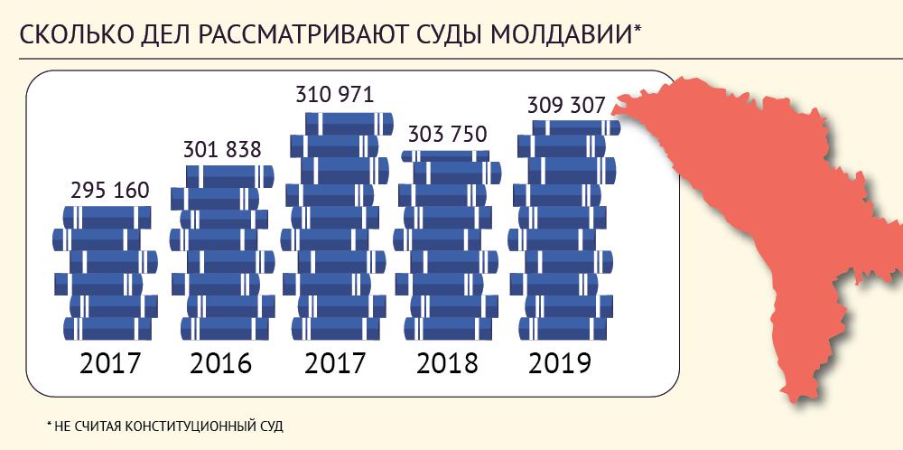 Молдова - количество дел