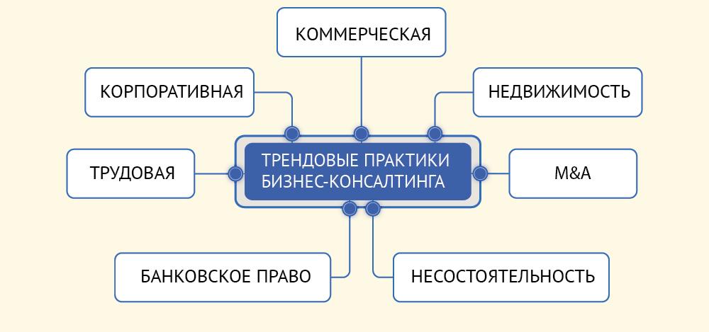 Молдова - практики