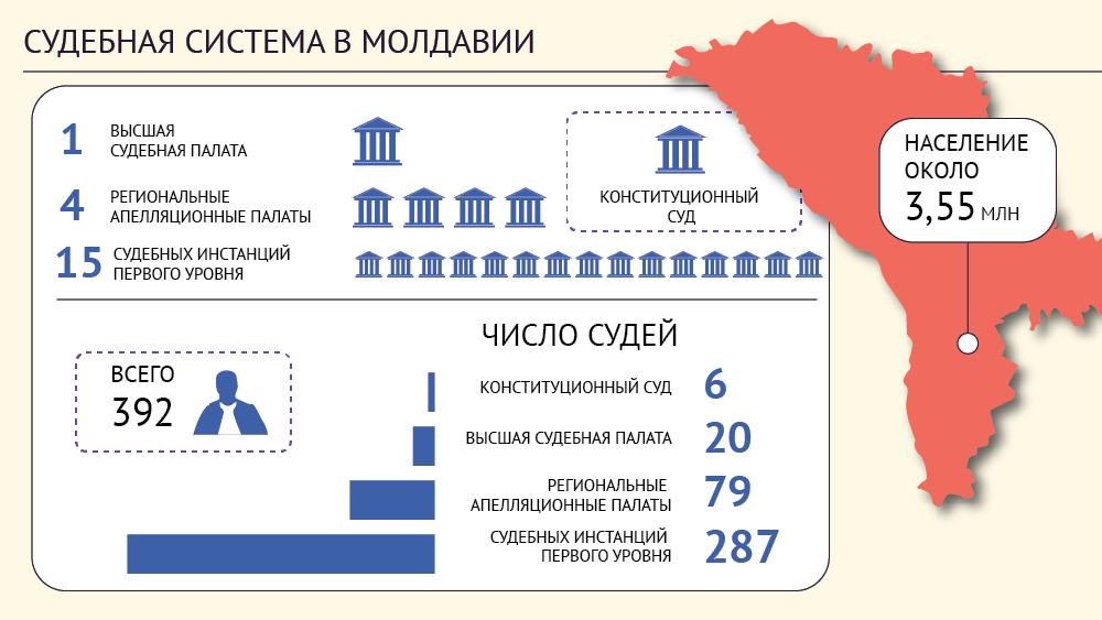 Молдова - судебная система