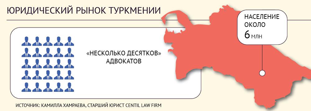 Туркмения - юридический рынок