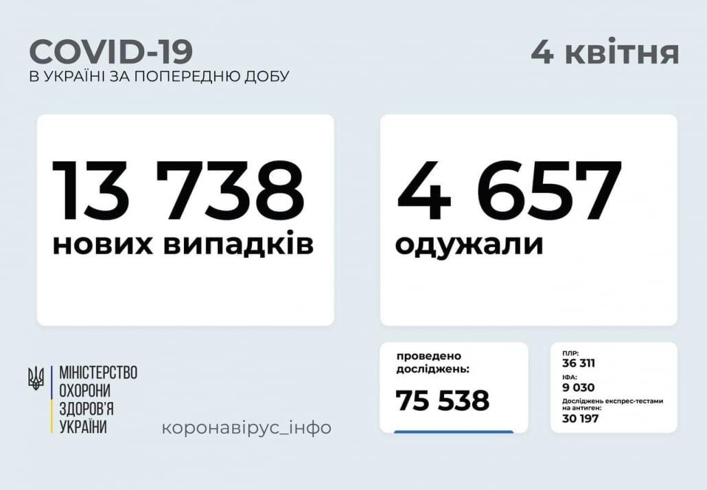 У неділю виявлено ще 13 738 випадків зараження
