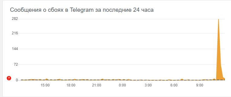 Первые подробности сбоя в Telegram 04 мая