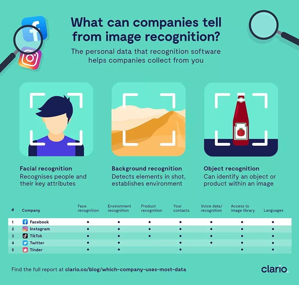 Какие компании знают о вас больше, чем вы сами?