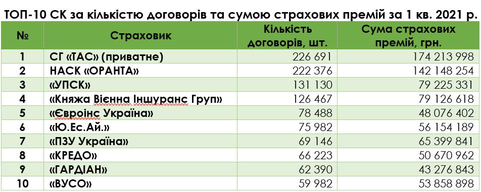 ТОП-10: названо найпопулярніші страхові компанії України та швидкість врегулювання