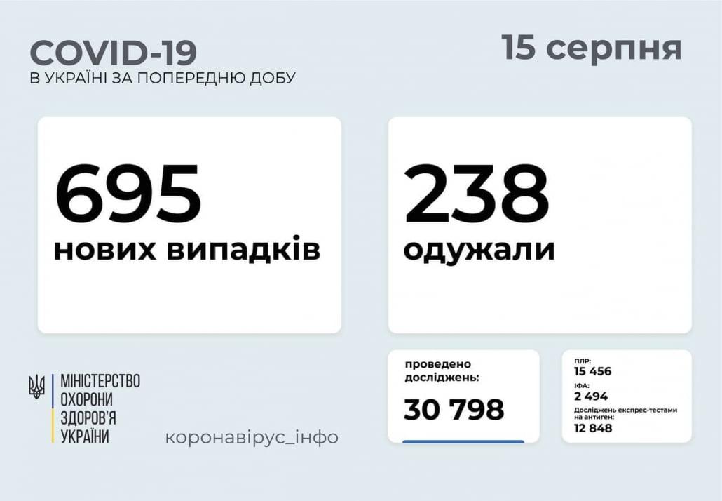 COVID-19 Украина