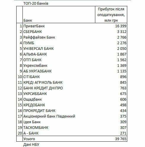 Платежеспособные банки Украины за январь-август 2021 года получили 39,765 млрд гривен прибыли после налогообложения